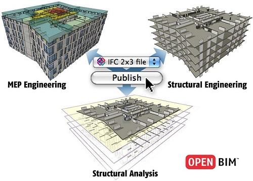BIM technologijų diegimas, Synergy Solutions