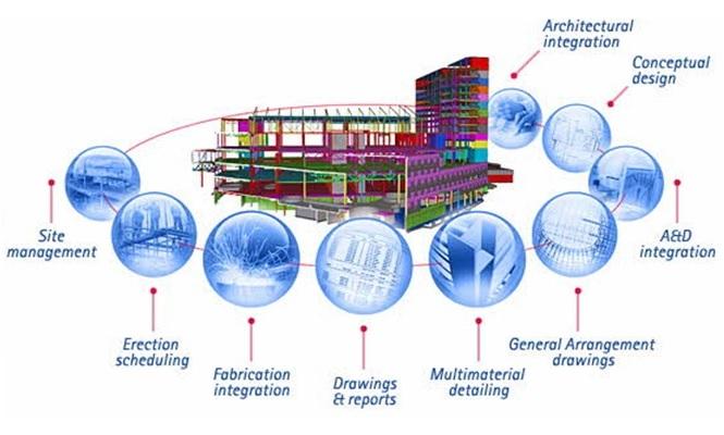 projektavimas, BIM technologiju taikymas, BIM procesas, Syngery Solutions