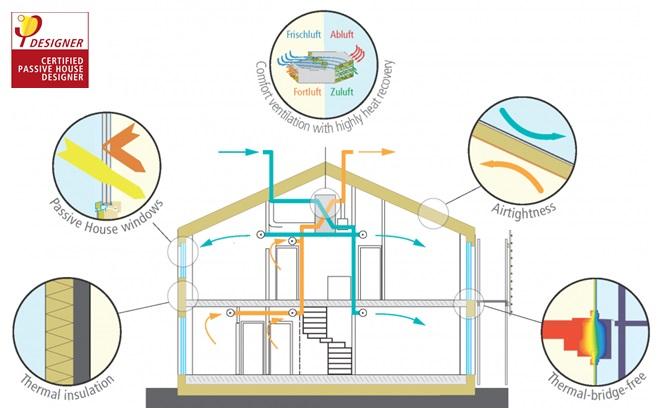 Passive House Pasyvių namų projektavimas, Synergy Solutions, energinio naudingumo projektavimas