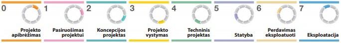 RIBA etapai, Synergy Solutions