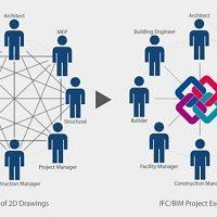 Atviro kodo standartai OpenBIM – pagrindas sėkmingai BIM plėtrai