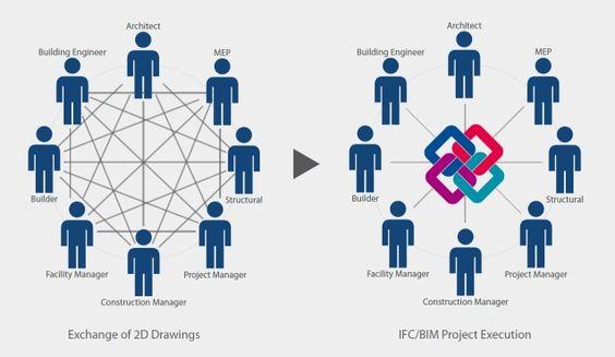 OpenBIM, Synergy Solutions